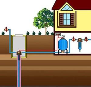 Как обеспечить водой загородный дом